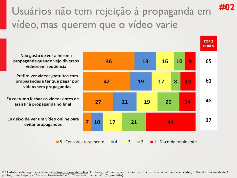 Usuários não tem rejeição à propaganda em vídeo, mas querem que o vídeo varie #02 TOP 2 BOXES 65 61 48 17 Q.11.Abaixo estão algumas afirmações sobre propaganda online.