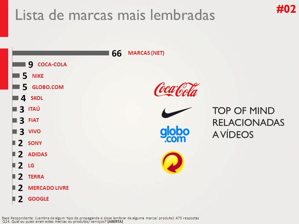 Lista de marcas mais lembradas #02 Base Respondente: (Lembra de algum tipo de propaganda e disse lembrar de alguma marca/ produto): 475 respostas Q24.