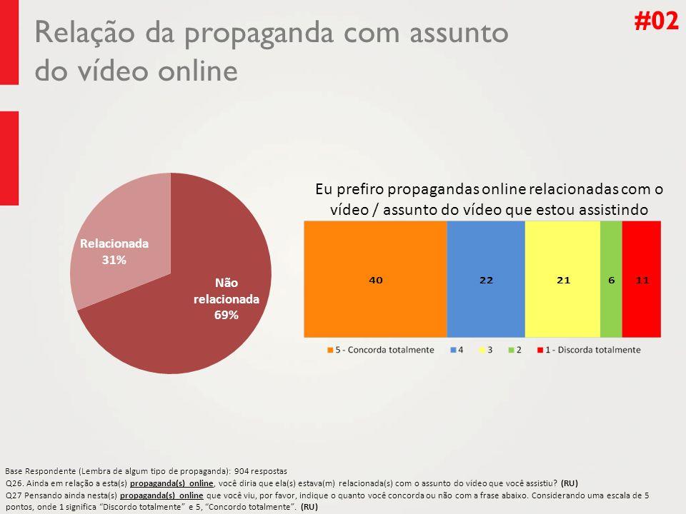 Relação da propaganda com assunto do vídeo online #02 Q26.