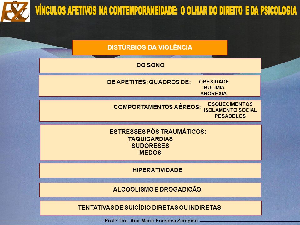 Prof.ª Dra. Ana Maria Fonseca Zampieri DISTÚRBIOS DA VIOLÊNCIA DE APETITES: QUADROS DE: OBESIDADE BULIMIA ANOREXIA. DO SONO COMPORTAMENTOS AÉREOS: EST