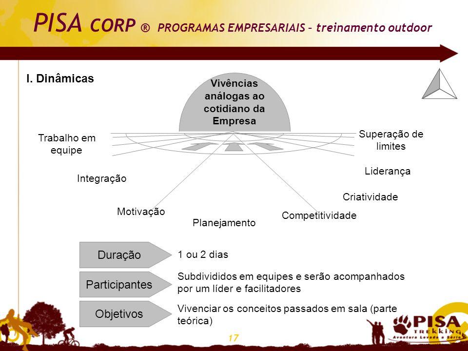 17 I. Dinâmicas Vivências análogas ao cotidiano da Empresa Trabalho em equipe Integração Motivação Planejamento Criatividade Competitividade Liderança