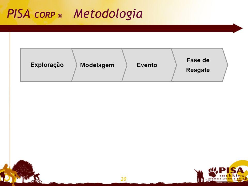 20 PISA CORP ® Metodologia Fase de Resgate EventoModelagem Exploração