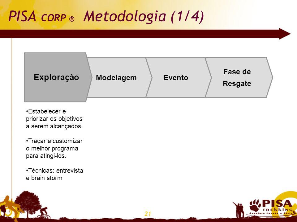 21 PISA CORP ® Metodologia (1/4) Fase de Resgate EventoModelagem Exploração Estabelecer e priorizar os objetivos a serem alcançados. Traçar e customiz