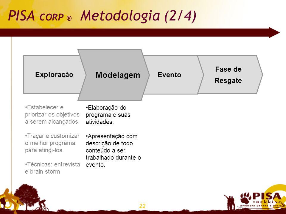 22 PISA CORP ® Metodologia (2/4) Fase de Resgate EventoModelagem Exploração Modelagem Estabelecer e priorizar os objetivos a serem alcançados. Traçar