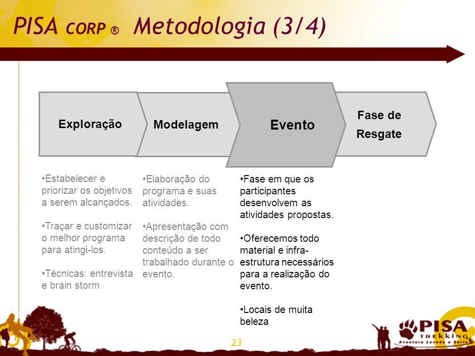23 PISA CORP ® Metodologia (3/4) Fase de Resgate EventoModelagem Exploração Evento Estabelecer e priorizar os objetivos a serem alcançados. Traçar e c
