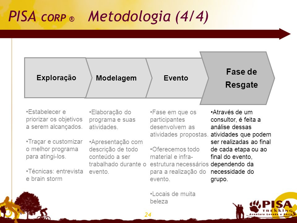 24 PISA CORP ® Metodologia (4/4) Fase de Resgate EventoModelagem Exploração Fase de Resgate Estabelecer e priorizar os objetivos a serem alcançados. T