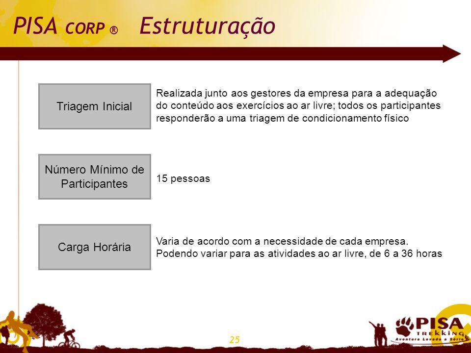 25 PISA CORP ® Estruturação Triagem Inicial Número Mínimo de Participantes Carga Horária Realizada junto aos gestores da empresa para a adequação do c