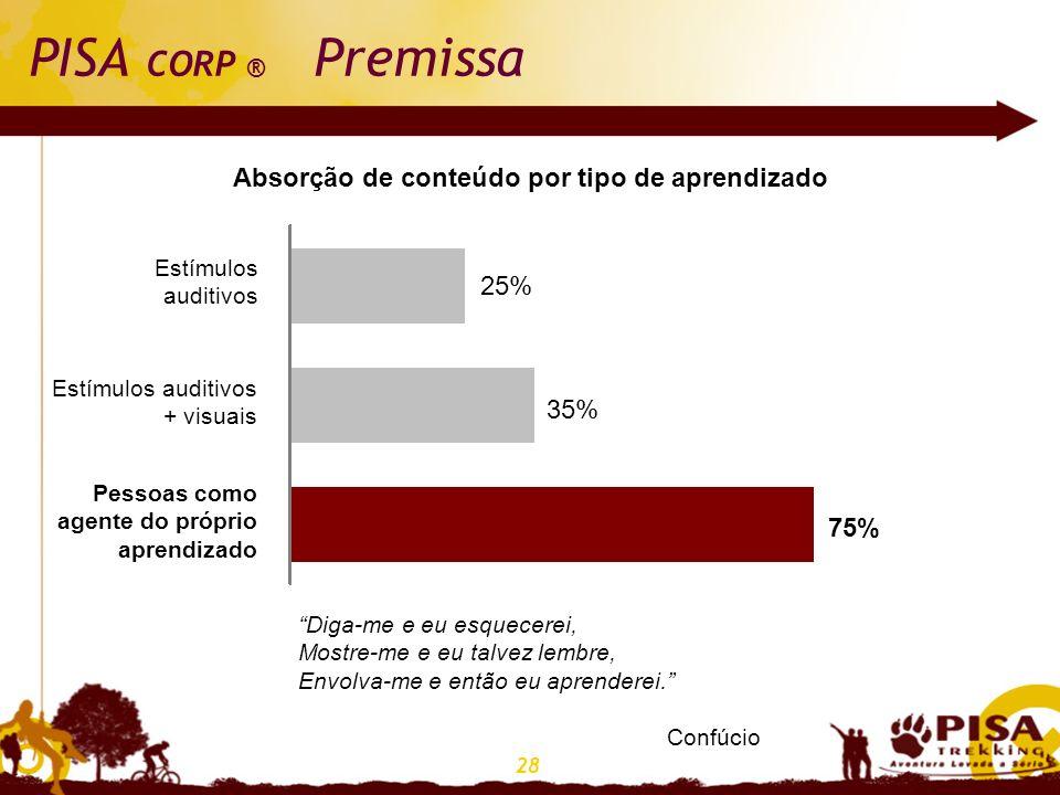 28 PISA CORP ® Premissa Absorção de conteúdo por tipo de aprendizado 25% 35% 75% Estímulos auditivos Estímulos auditivos + visuais Pessoas como agente