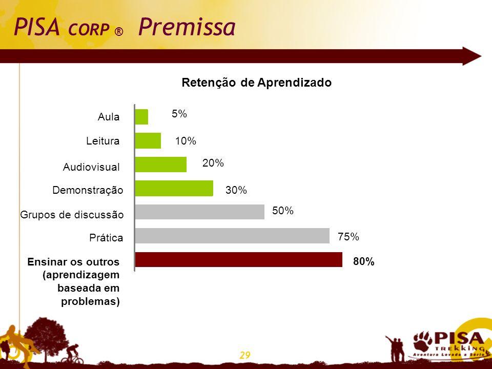 29 PISA CORP ® Premissa Retenção de Aprendizado 5% Aula Ensinar os outros (aprendizagem baseada em problemas) Leitura Audiovisual Demonstração Grupos