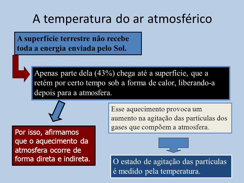 A temperatura do ar atmosférico Por isso, afirmamos que o aquecimento da atmosfera ocorre de forma direta e indireta. A superfície terrestre não receb