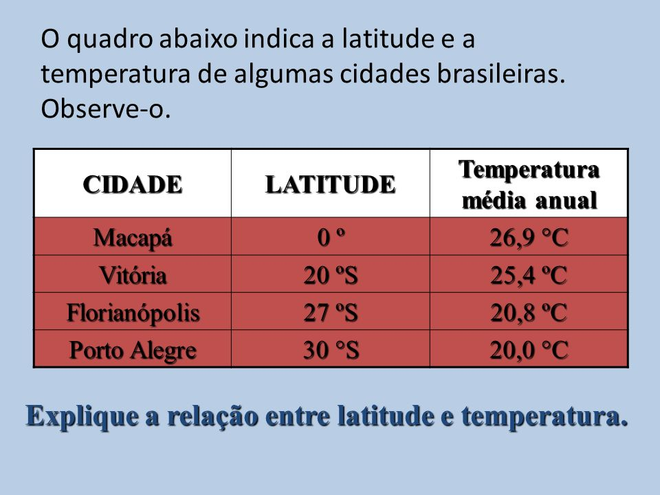 O quadro abaixo indica a latitude e a temperatura de algumas cidades brasileiras. Observe-o. CIDADELATITUDE Temperatura média anual Macapá 0 º 26,9 °C