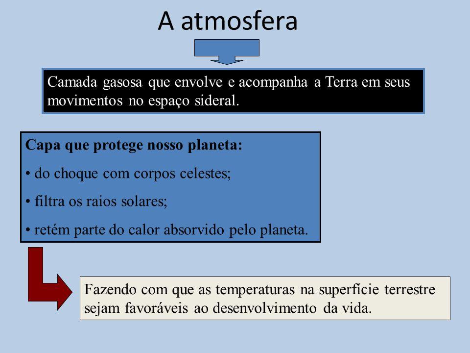 A atmosfera Camada gasosa que envolve e acompanha a Terra em seus movimentos no espaço sideral. Capa que protege nosso planeta: do choque com corpos c