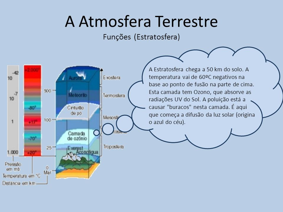 A Atmosfera Terrestre Funções (Estratosfera) A Estratosfera chega a 50 km do solo.