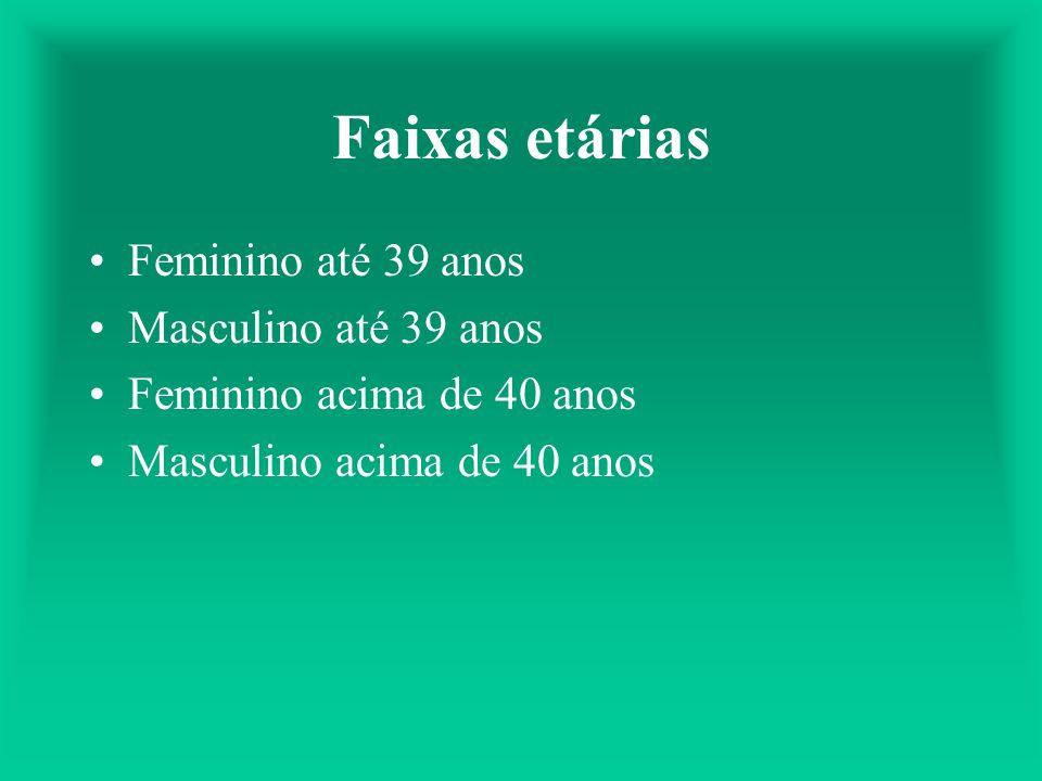 Faixas etárias Feminino até 39 anos Masculino até 39 anos Feminino acima de 40 anos Masculino acima de 40 anos