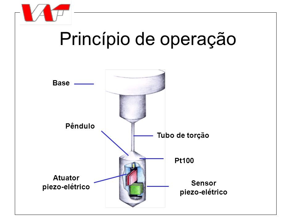 Princípio de operação Base Tubo de torção Pêndulo Pt100 Atuator piezo-elétrico Sensor piezo-elétrico