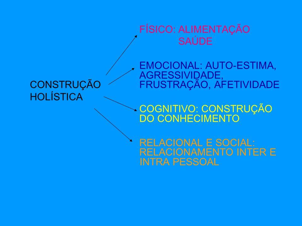 FÍSICO: ALIMENTAÇÃO SAÚDE EMOCIONAL: AUTO-ESTIMA, AGRESSIVIDADE, CONSTRUÇÃO FRUSTRAÇÃO, AFETIVIDADE HOLÍSTICA COGNITIVO: CONSTRUÇÃO DO CONHECIMENTO RELACIONAL E SOCIAL: RELACIONAMENTO INTER E INTRA PESSOAL