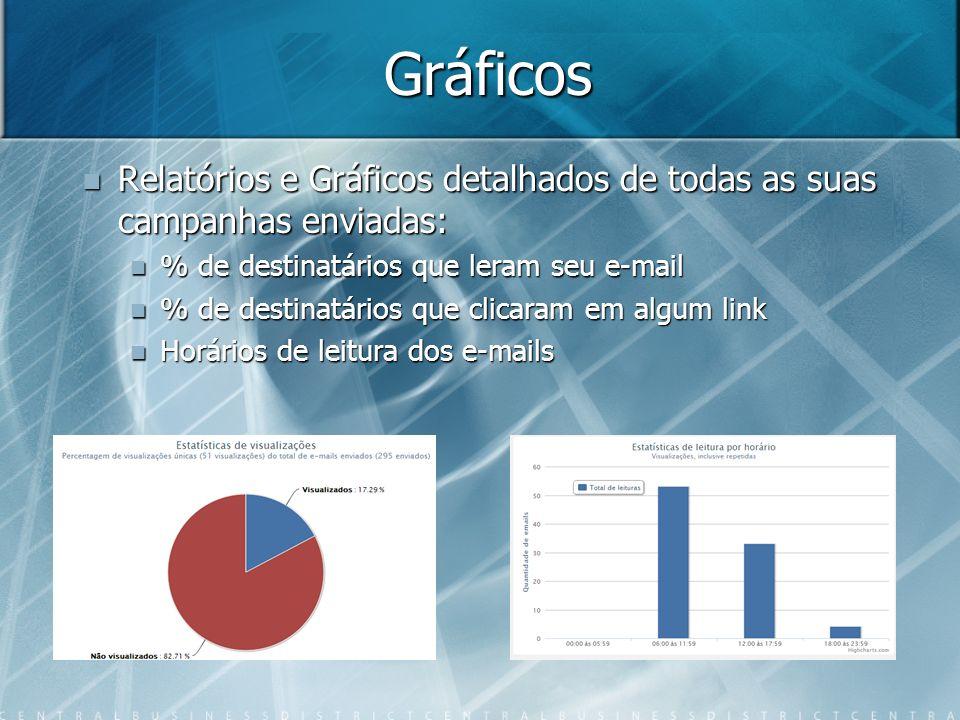 Gráficos Relatórios e Gráficos detalhados de todas as suas campanhas enviadas: Relatórios e Gráficos detalhados de todas as suas campanhas enviadas: % de destinatários que leram seu e-mail % de destinatários que leram seu e-mail % de destinatários que clicaram em algum link % de destinatários que clicaram em algum link Horários de leitura dos e-mails Horários de leitura dos e-mails