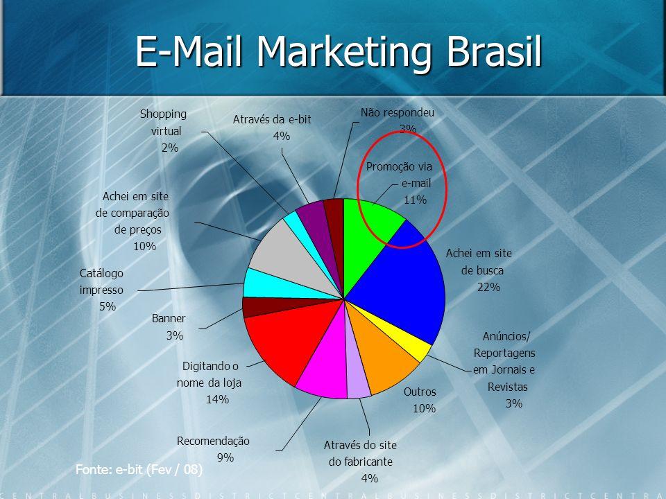 E-Mail Marketing Brasil Fonte: e-bit (Fev / 08) Achei em site de busca 22% Shopping virtual 2% Promoção via e-mail 11% Através da e-bit 4% Achei em site de comparação de preços 10% Não respondeu 3% Recomendação 9% Anúncios/ Reportagens em Jornais e Revistas 3% Outros 10% Através do site do fabricante 4% Digitando o nome da loja 14% Banner 3% Catálogo impresso 5%