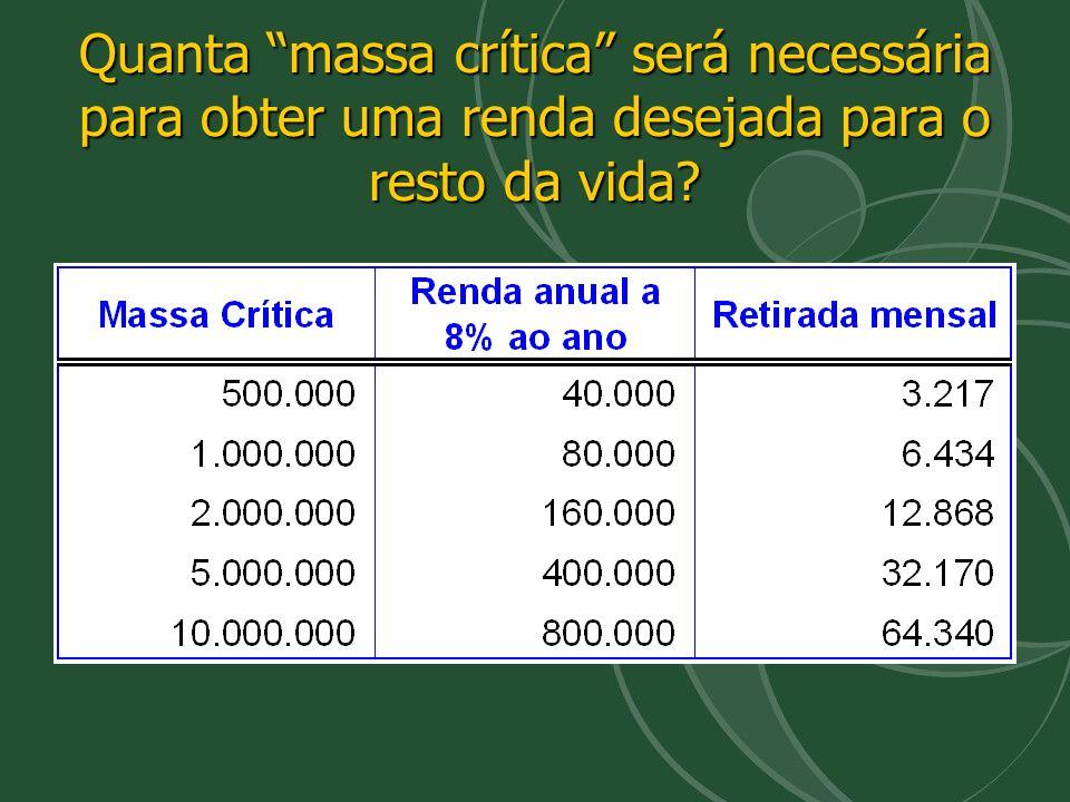 Quanta massa crítica será necessária para obter uma renda desejada para o resto da vida?