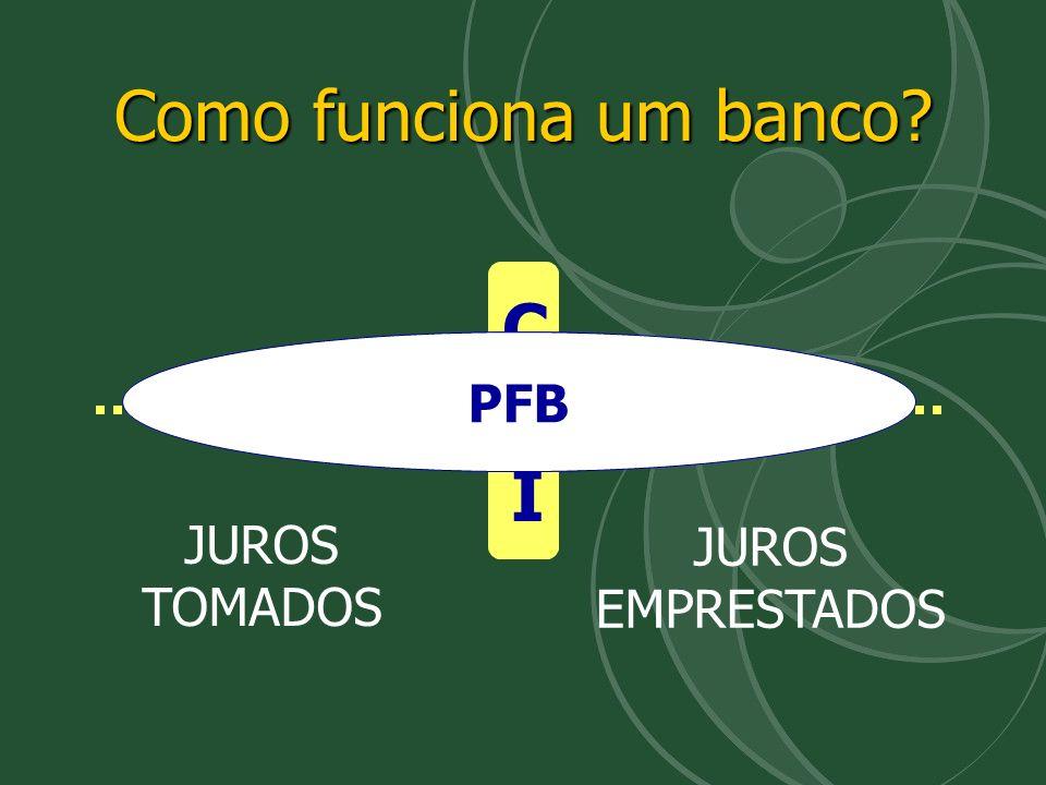 CDICDI CORPORATEPRIVATE PESSOA JURÍDICA (MIDDLE MARKET) PESSOA FÍSICA PFB Como funciona um banco? JUROS TOMADOS JUROS EMPRESTADOS