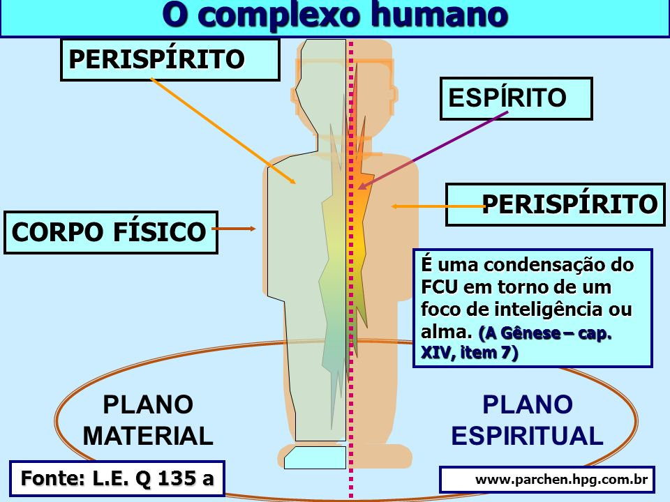 Plano Material Plano Espiritual 24 bilhões de desencarnados www.parchen.hpg.com.br Da existência do Mundo Espiritual 6 bilhões de encarnados