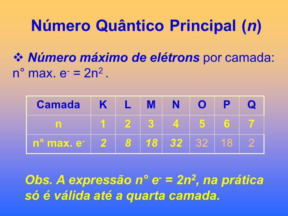 Número Quântico Principal (n) Define o nível de energia ou camada: ) ) ) ) ) ) ) K L M N O P Q n = 1 2 3 4 5 6 7