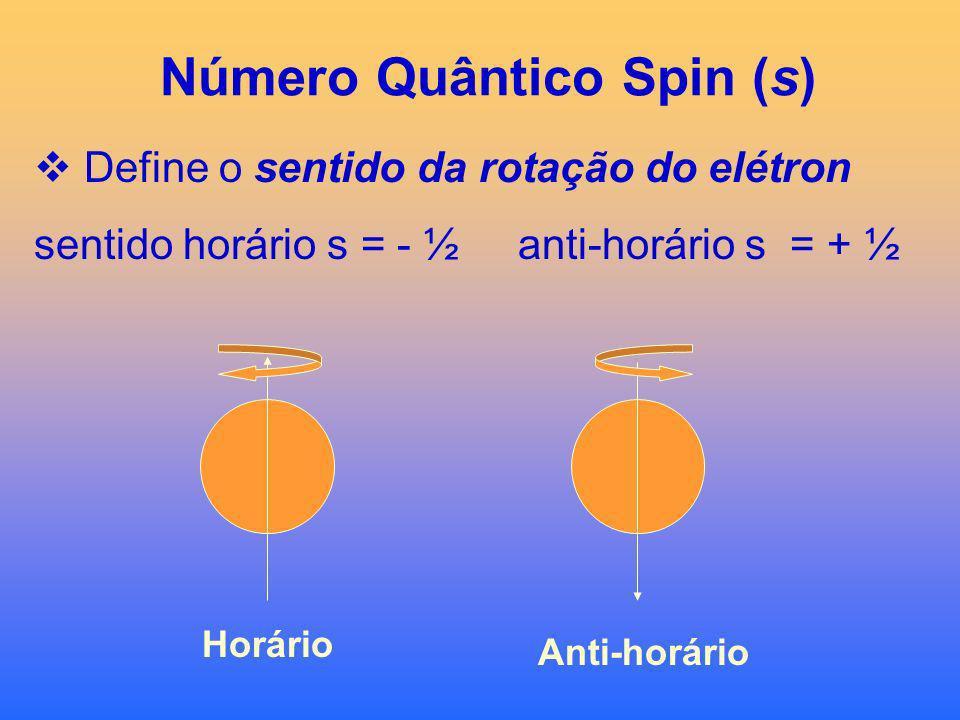 Número Quântico Magnético (m) Define a orientação espacial, região mais provável de se encontrar um elétron (orbital), m varia de – l a + l. 0 0+1 -20