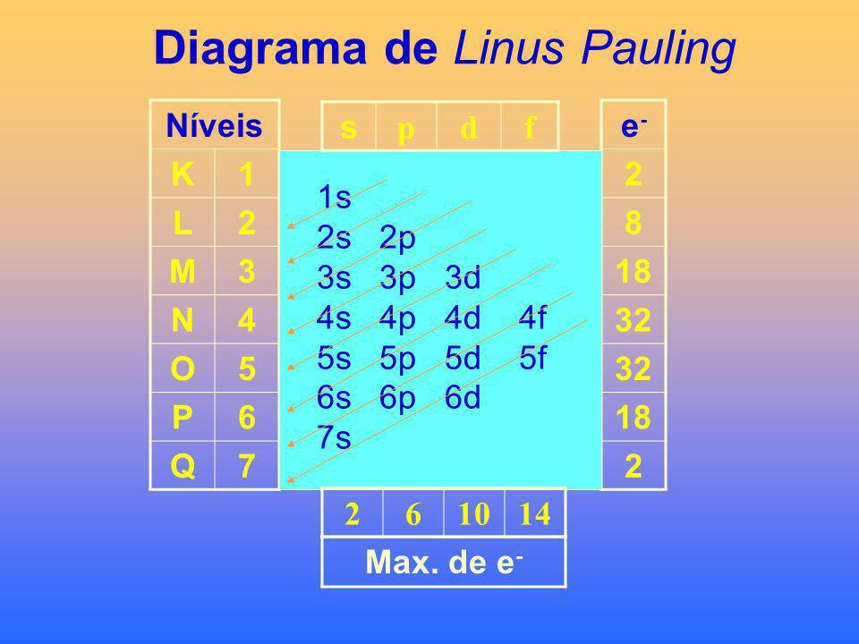 Distribuição Eletrônica Linus Pauling Regras e pricípios gerais para distribuição dos elétrons no átomo: 1.Energia total do elétron: E = n + l. 2.O el