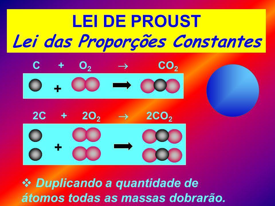 LEI DE PROUST Lei das Proporções Constantes C + O 2 CO 2 Duplicando a quantidade de átomos todas as massas dobrarão.