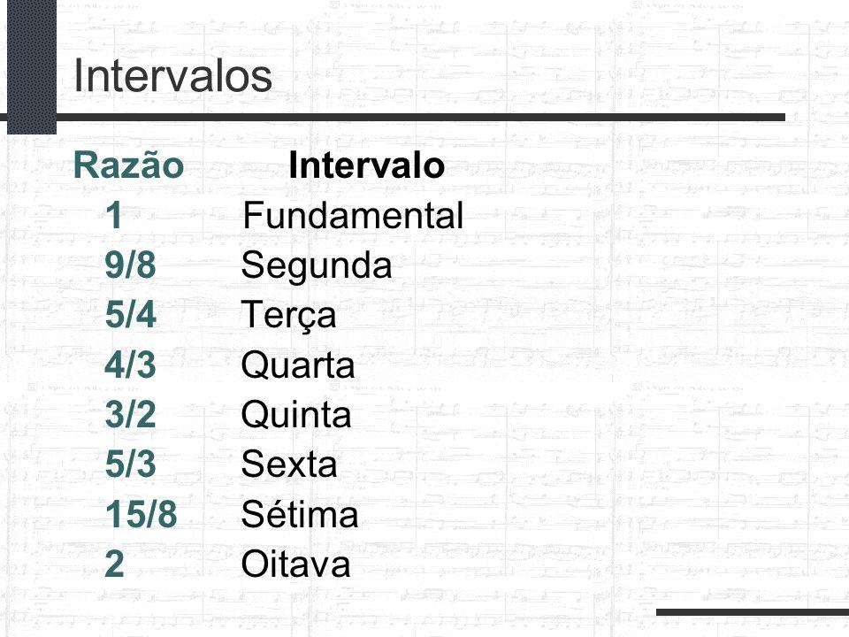 Intervalos Razão Intervalo 1Fundamental 9/8 Segunda 5/4 Terça 4/3 Quarta 3/2 Quinta 5/3 Sexta 15/8 Sétima 2 Oitava