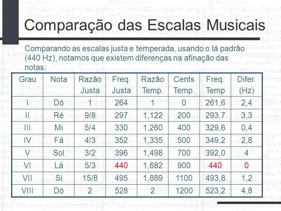 Comparação das Escalas Musicais GrauNotaRazão Justa Freq. Justa Razão Temp. Cents Temp. Freq. Temp Difer. (Hz) IDó126410261,62,4 IIRé9/82971,122200293