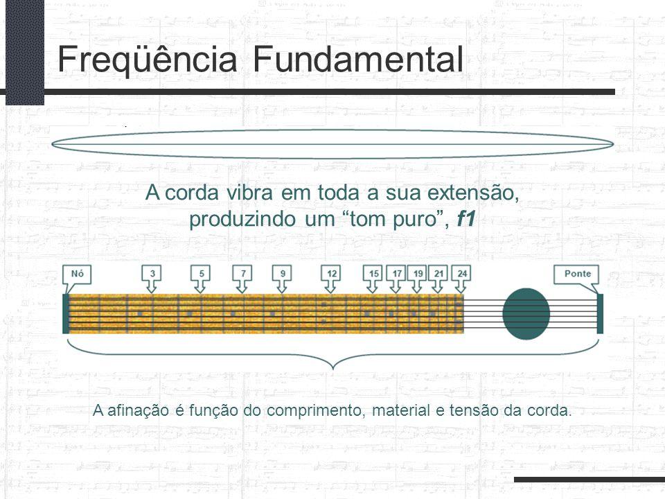 Freqüência Fundamental A corda vibra em toda a sua extensão, produzindo um tom puro, f1 A afinação é função do comprimento, material e tensão da corda