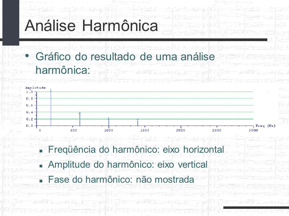 Gráfico do resultado de uma análise harmônica: Freqüência do harmônico: eixo horizontal Amplitude do harmônico: eixo vertical Fase do harmônico: não m