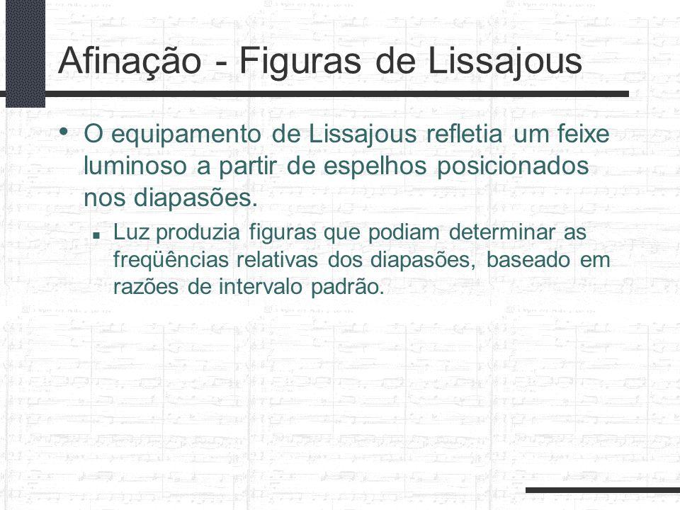 Afinação - Figuras de Lissajous O equipamento de Lissajous refletia um feixe luminoso a partir de espelhos posicionados nos diapasões. Luz produzia fi