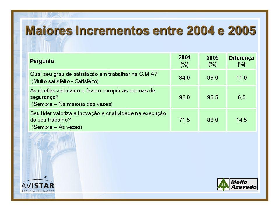 Maiores Incrementos entre 2004 e 2005