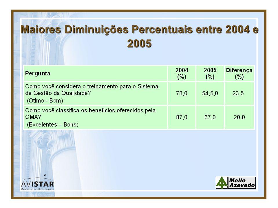 Maiores Diminuições Percentuais entre 2004 e 2005