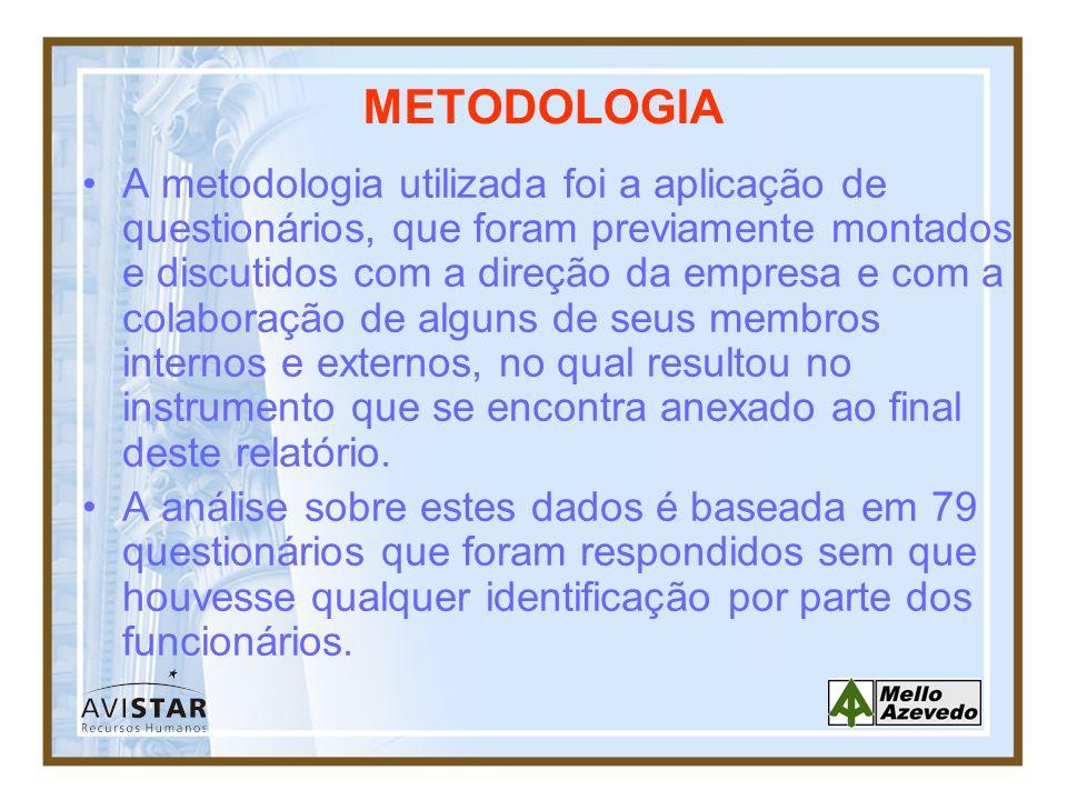METODOLOGIA A metodologia utilizada foi a aplicação de questionários, que foram previamente montados e discutidos com a direção da empresa e com a col