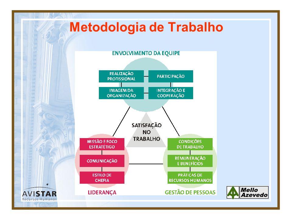 Metodologia de Trabalho