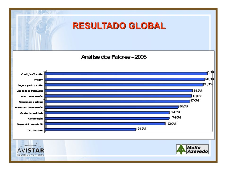 RESULTADO GLOBAL