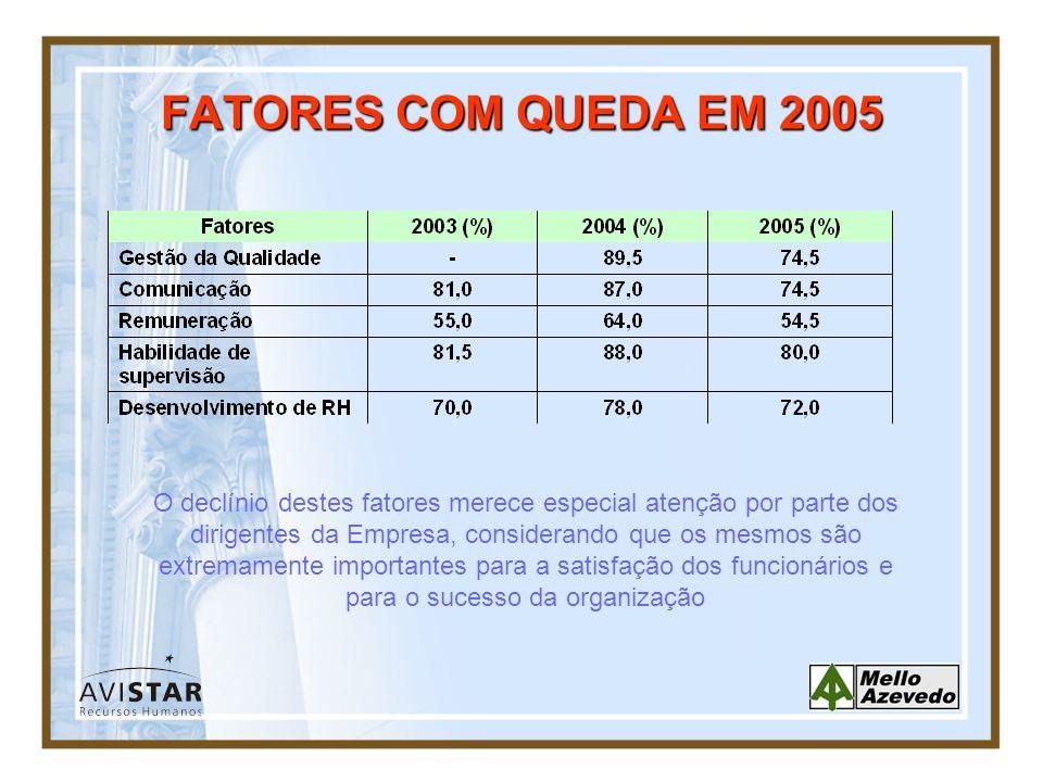 FATORES COM QUEDA EM 2005 O declínio destes fatores merece especial atenção por parte dos dirigentes da Empresa, considerando que os mesmos são extrem