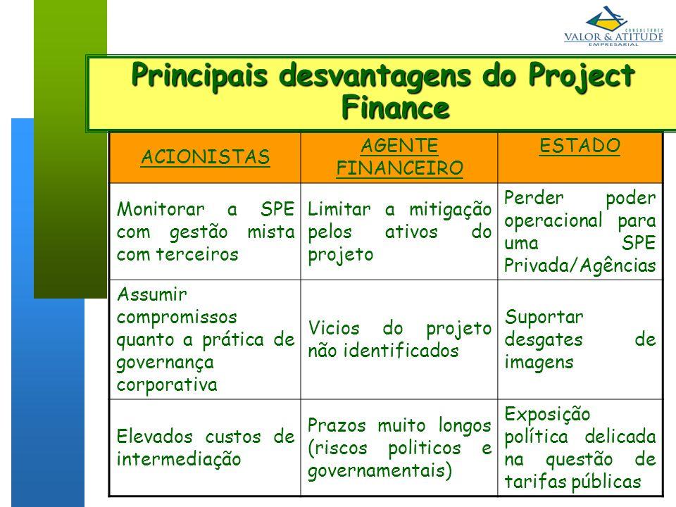 11 IBC OUT/2007 ACIONISTAS AGENTE FINANCEIRO ESTADO Monitorar a SPE com gestão mista com terceiros Limitar a mitigação pelos ativos do projeto Perder