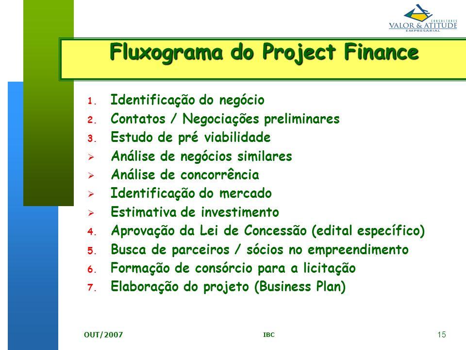 15 IBC OUT/2007 1. Identificação do negócio 2. Contatos / Negociações preliminares 3. Estudo de pré viabilidade Análise de negócios similares Análise