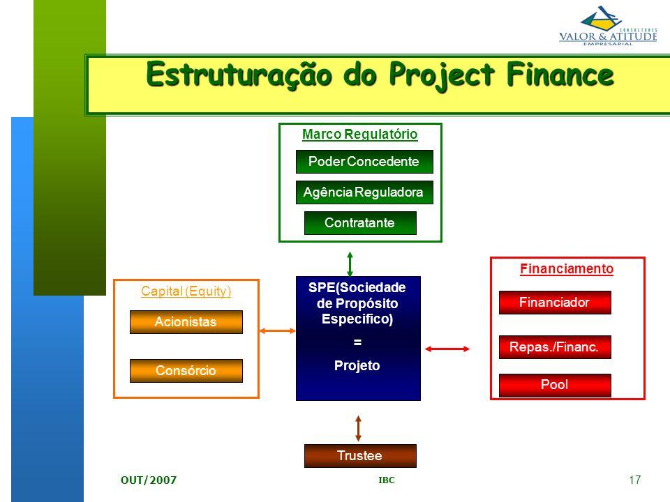 17 IBC OUT/2007 Acionistas SPE(Sociedade de Propósito Especifico) = Projeto Poder Concedente Contratante Agência Reguladora Financiador Repas./Financ.