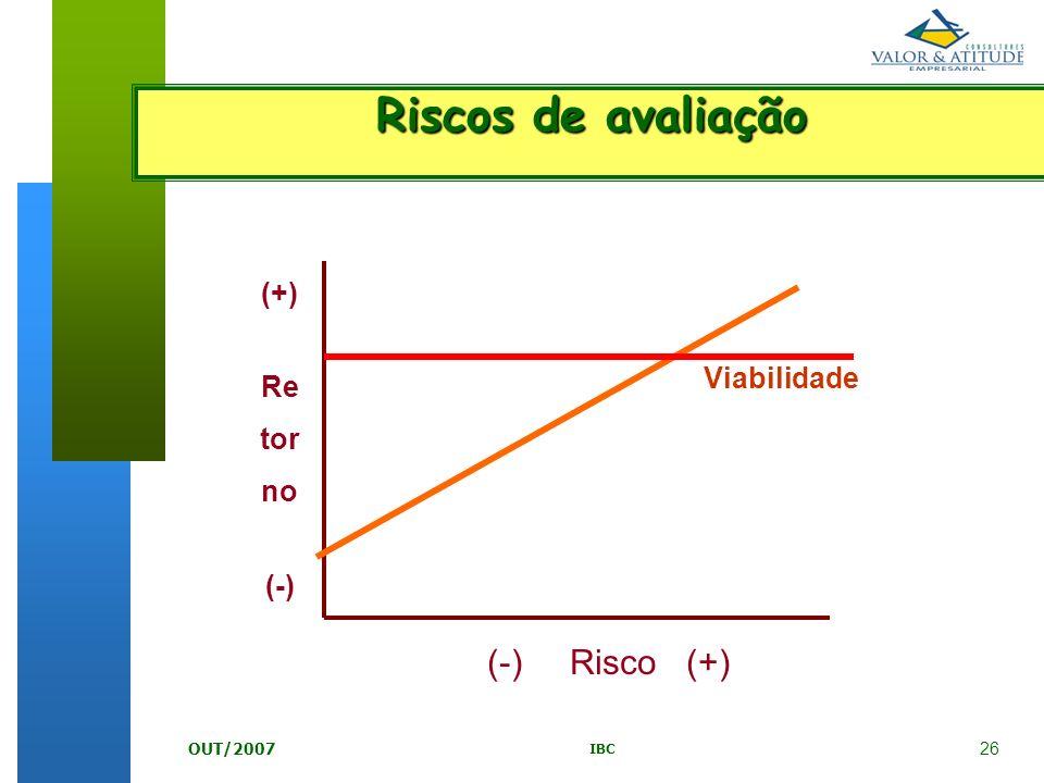 26 IBC OUT/2007 (-) Risco (+) (+) Re tor no (-) Viabilidade Riscos de avaliação