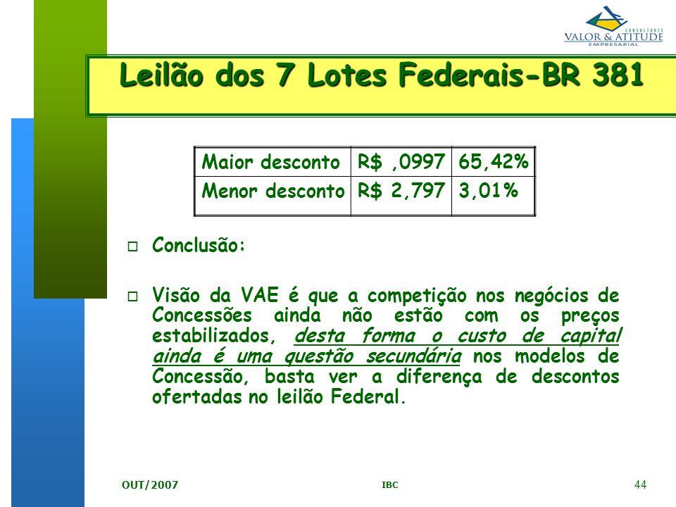 44 IBC OUT/2007 Leilão dos 7 Lotes Federais-BR 381 Maior descontoR$,099765,42% Menor descontoR$ 2,7973,01% o o Conclusão: o o Visão da VAE é que a com
