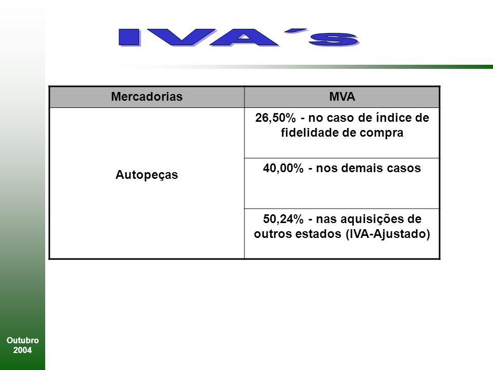 Outubro 2004 MercadoriasMVA Autopeças 26,50% - no caso de índice de fidelidade de compra 40,00% - nos demais casos 50,24% - nas aquisições de outros estados (IVA-Ajustado)