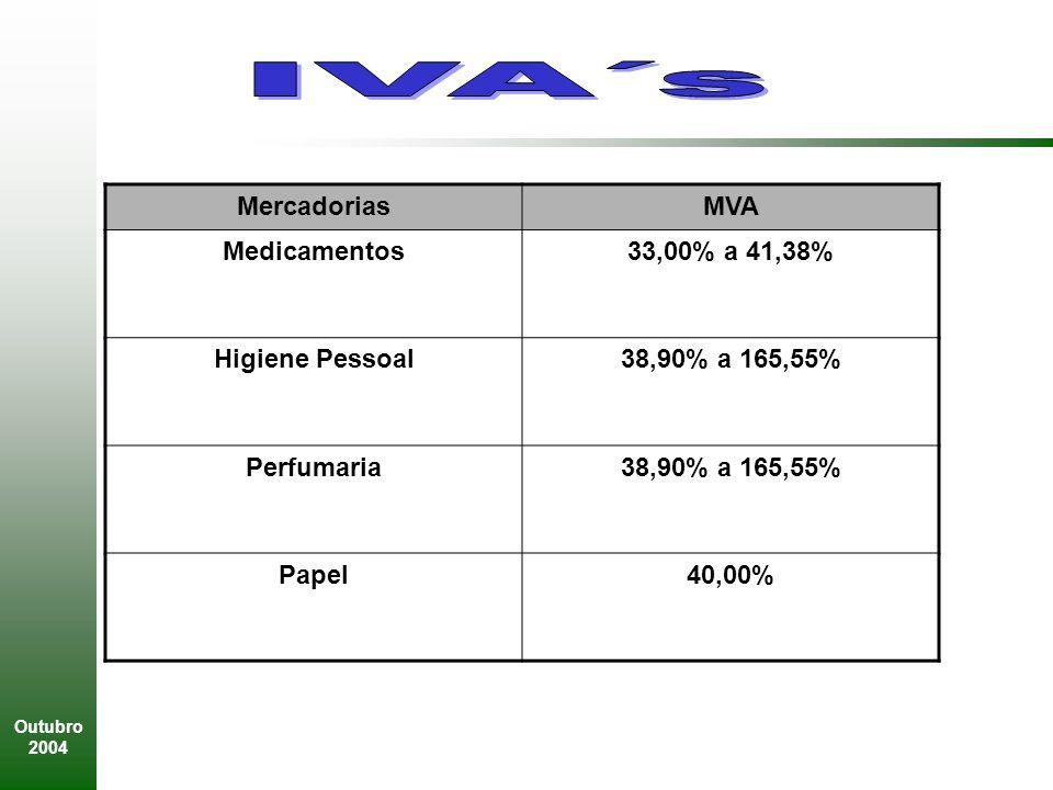 Outubro 2004 MercadoriasMVA Medicamentos33,00% a 41,38% Higiene Pessoal38,90% a 165,55% Perfumaria38,90% a 165,55% Papel40,00%