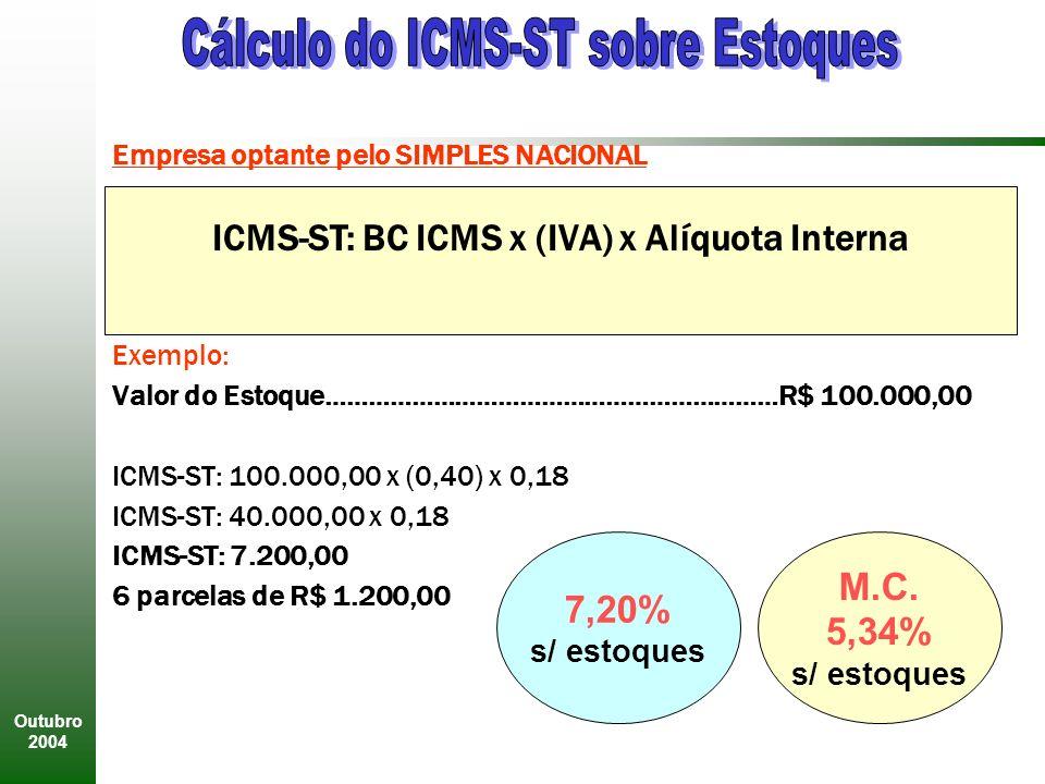 Outubro 2004 Empresa optante pelo SIMPLES NACIONAL Exemplo: Valor do Estoque………………………………………………………R$ 100.000,00 ICMS-ST: 100.000,00 x (0,40) x 0,18 ICMS-ST: 40.000,00 x 0,18 ICMS-ST: 7.200,00 6 parcelas de R$ 1.200,00 ICMS-ST: BC ICMS x (IVA) x Alíquota Interna 7,20% s/ estoques M.C.