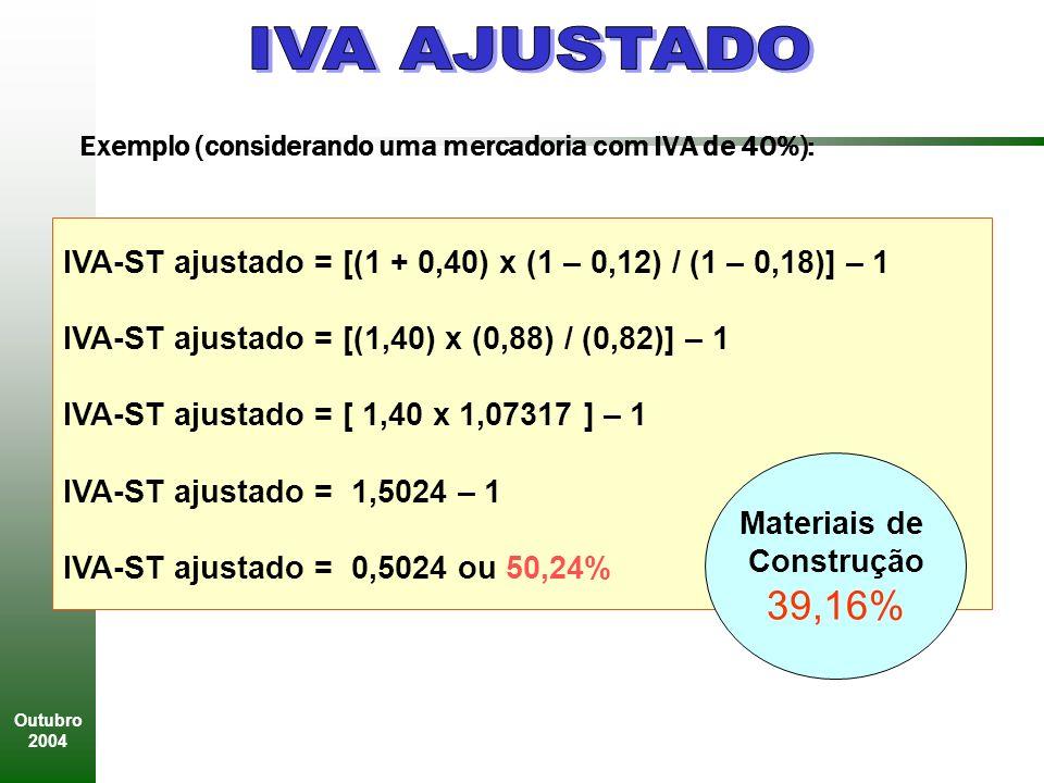 Outubro 2004 Exemplo (considerando uma mercadoria com IVA de 40%): IVA-ST ajustado = [(1 + 0,40) x (1 – 0,12) / (1 – 0,18)] – 1 IVA-ST ajustado = [(1,40) x (0,88) / (0,82)] – 1 IVA-ST ajustado = [ 1,40 x 1,07317 ] – 1 IVA-ST ajustado = 1,5024 – 1 IVA-ST ajustado = 0,5024 ou 50,24% Materiais de Construção 39,16%