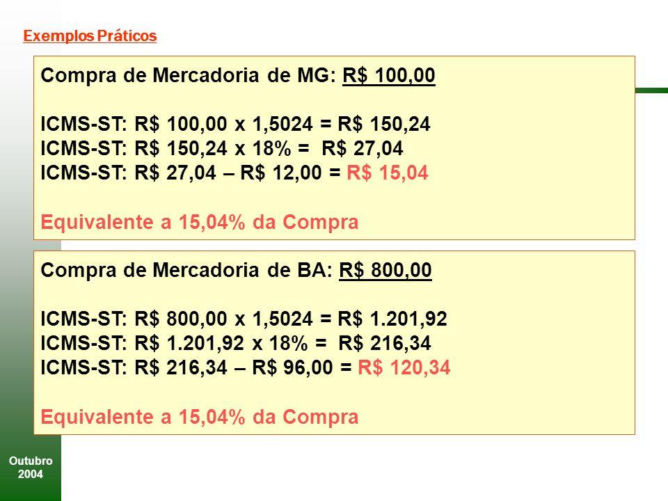 Outubro 2004 Exemplos Práticos Compra de Mercadoria de MG: R$ 100,00 ICMS-ST: R$ 100,00 x 1,5024 = R$ 150,24 ICMS-ST: R$ 150,24 x 18% = R$ 27,04 ICMS-ST: R$ 27,04 – R$ 12,00 = R$ 15,04 Equivalente a 15,04% da Compra Compra de Mercadoria de BA: R$ 800,00 ICMS-ST: R$ 800,00 x 1,5024 = R$ 1.201,92 ICMS-ST: R$ 1.201,92 x 18% = R$ 216,34 ICMS-ST: R$ 216,34 – R$ 96,00 = R$ 120,34 Equivalente a 15,04% da Compra